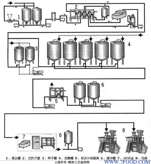 模型v模型工艺流程cad变成三维酸奶二维图片