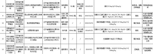 辽宁省市场监督管理局 关于食品安全监督抽检信息的通告 (2020年第13期)