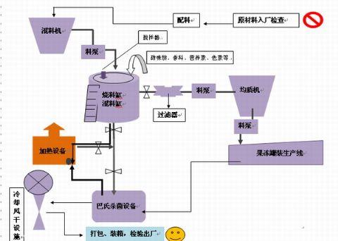 果冻 生产工艺 流程图/相关搜索:果冻工艺流程图...
