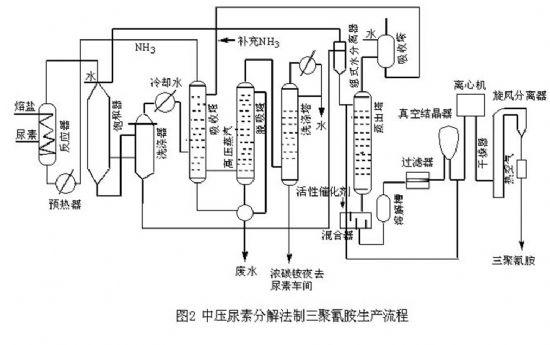 三聚氰胺生产工艺