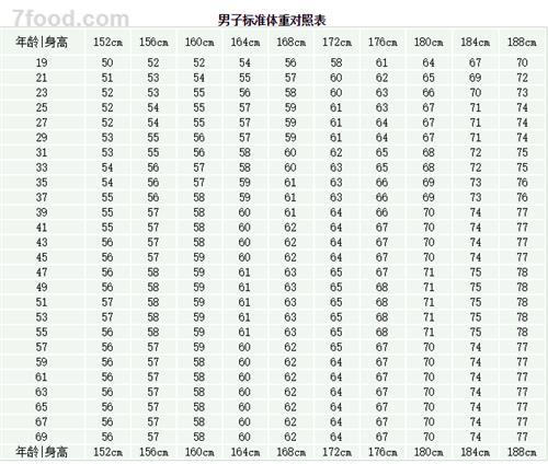 男女各年龄段标准体重对照表