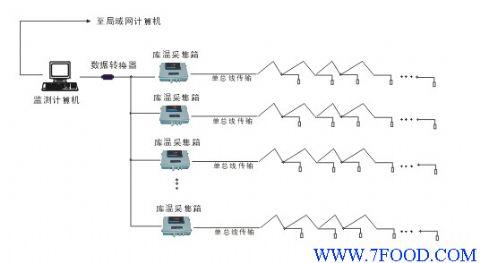 温度集中控制系统(电脑测温)(wp-rm)