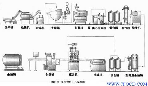上海 果汁饮料/科劳企业为客户提供新建或扩建项目的工艺设计、工厂布局、产品...