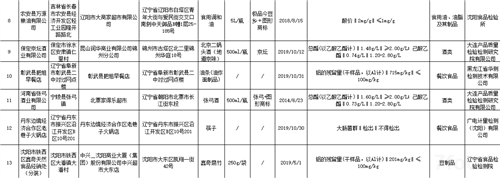 辽宁省市场监督管理局 关于秋霞官方安全监督抽检信息的通告 (2020年第13期)